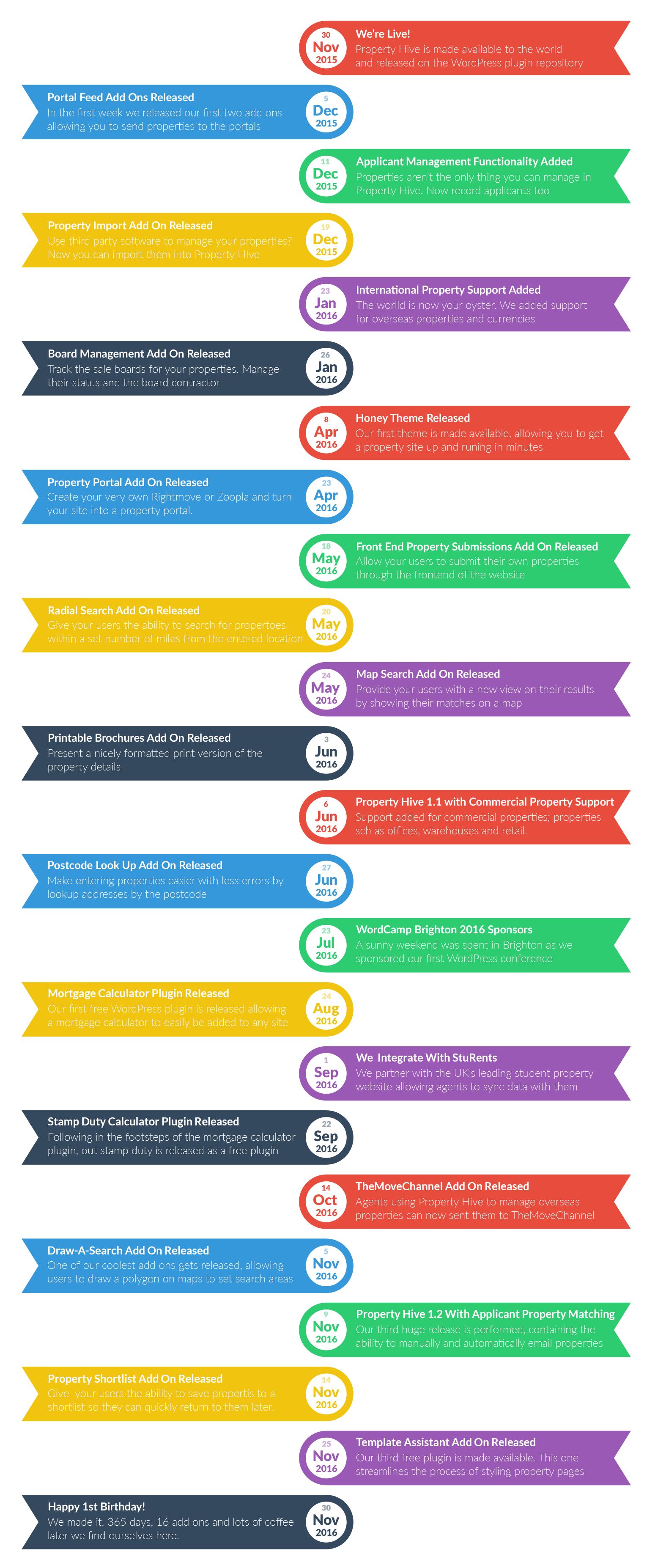 2016 Property Hive Timeline