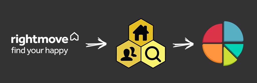 Import Rightmove Statistics to WordPress Property Hive