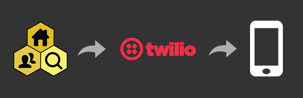 Property Hive SMS Twilio Add On